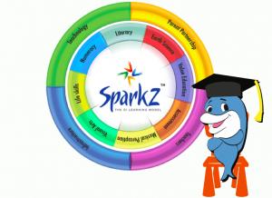 Intellitots Syllabus - SPARKZ